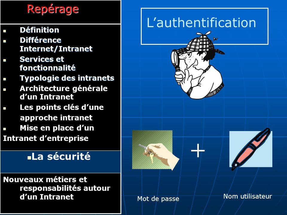 L'authentification Repérage La sécurité Définition