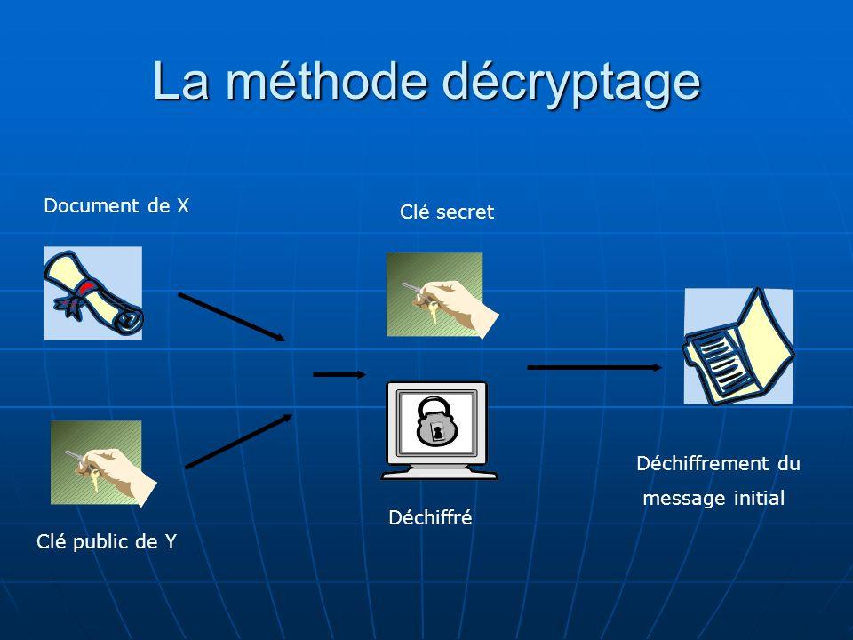 La méthode décryptage Document de X Clé secret Déchiffrement du