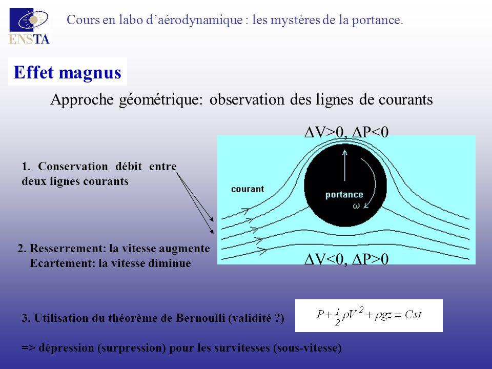 Effet magnus Approche géométrique: observation des lignes de courants