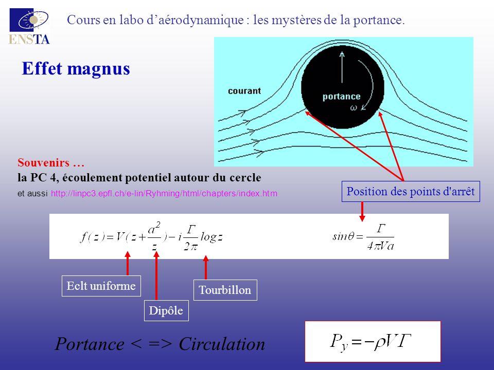 Portance < => Circulation
