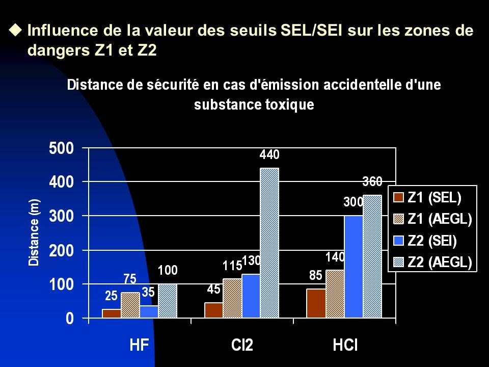 Influence de la valeur des seuils SEL/SEI sur les zones de dangers Z1 et Z2