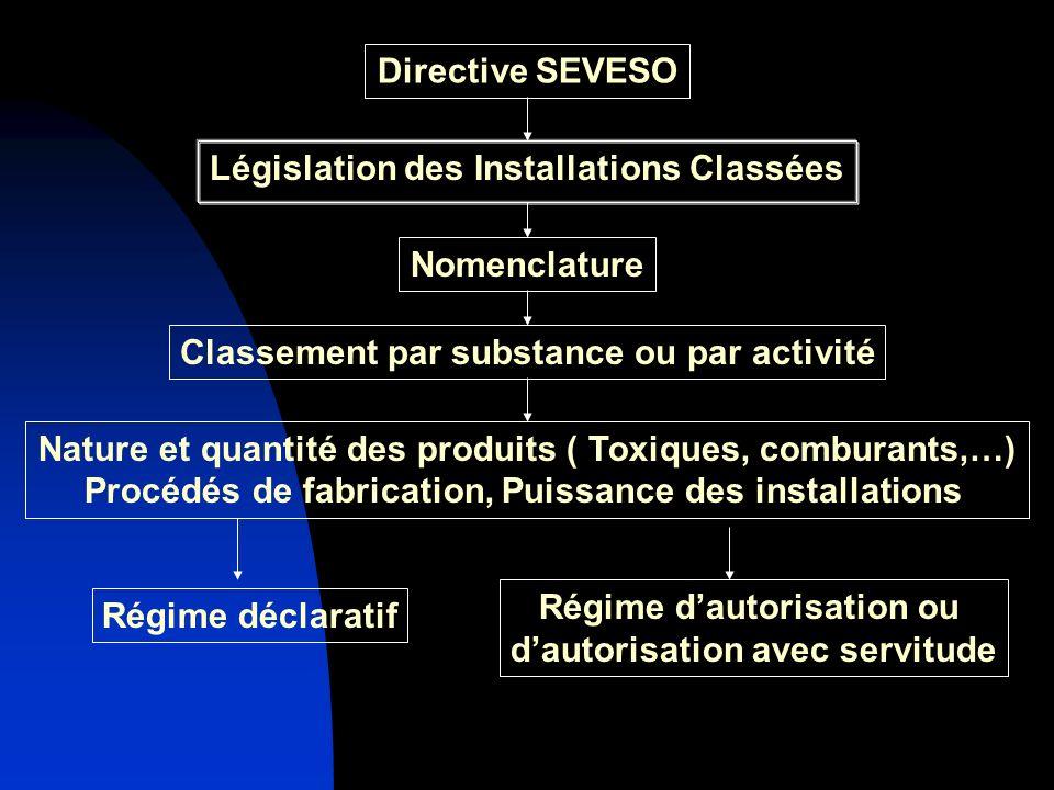 Législation des Installations Classées