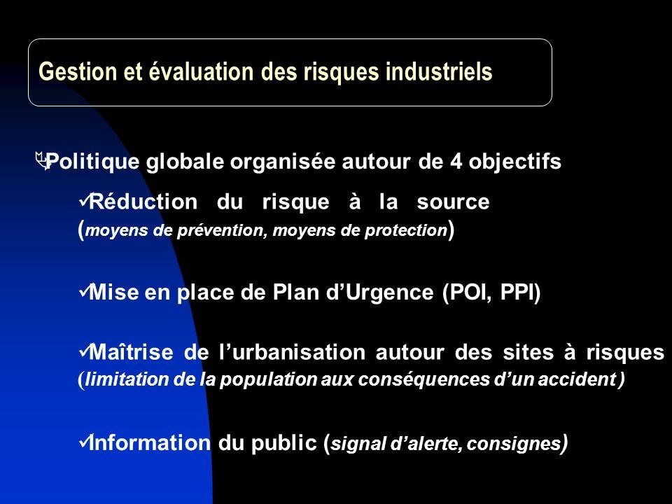 Gestion et évaluation des risques industriels