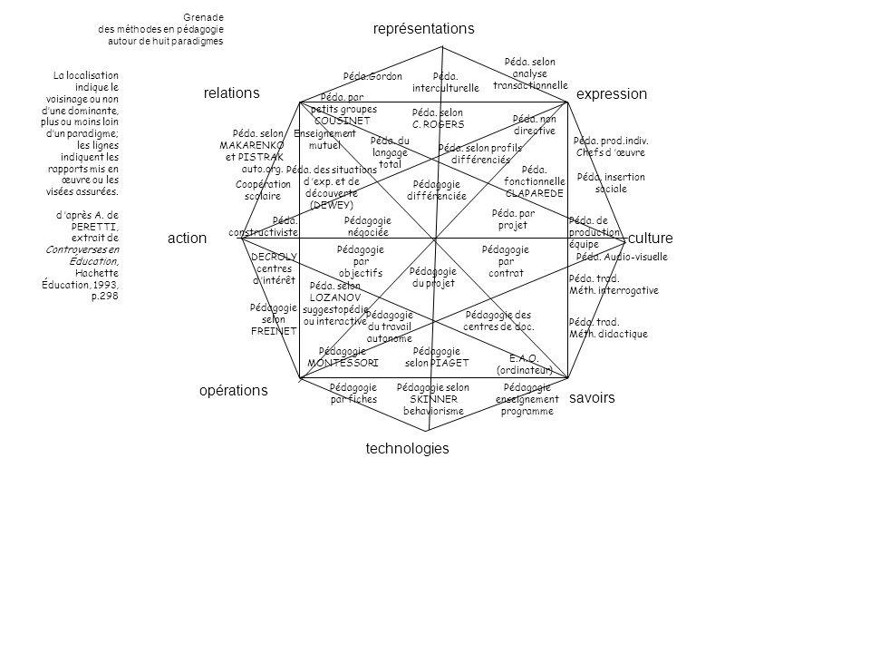 représentations relations expression action culture opérations savoirs