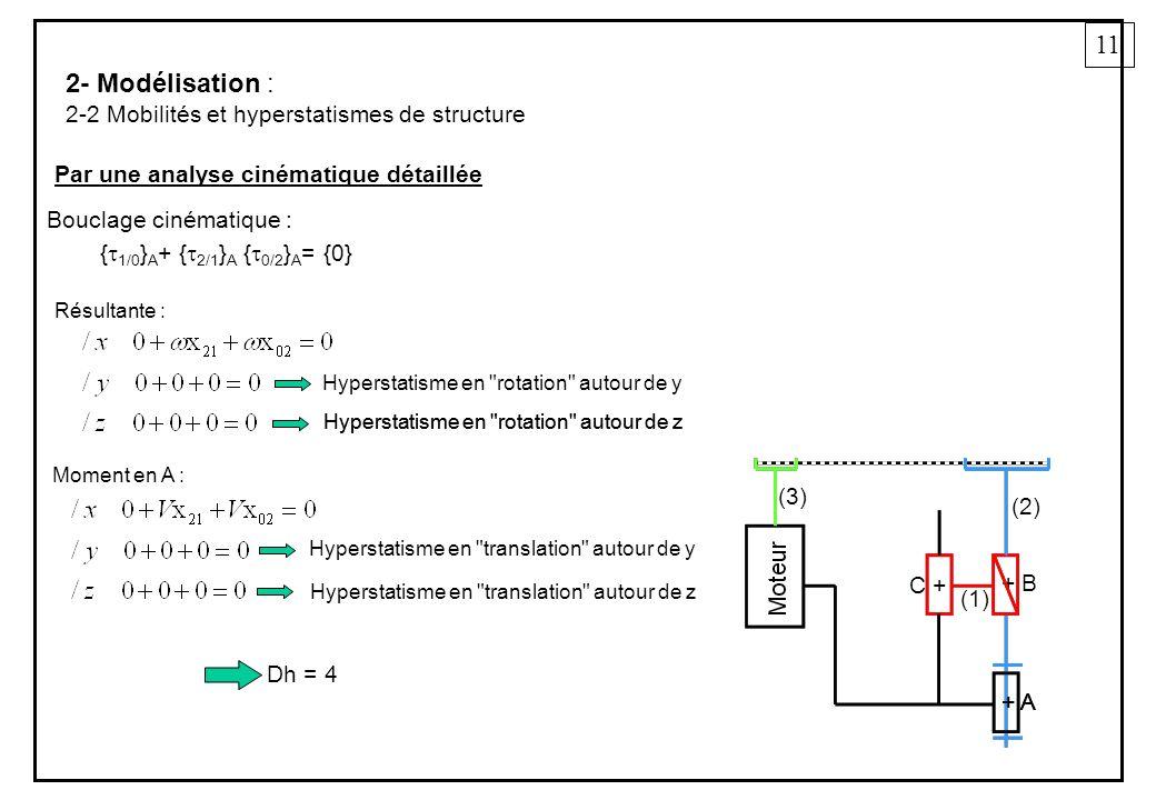 11 2- Modélisation : 2-2 Mobilités et hyperstatismes de structure