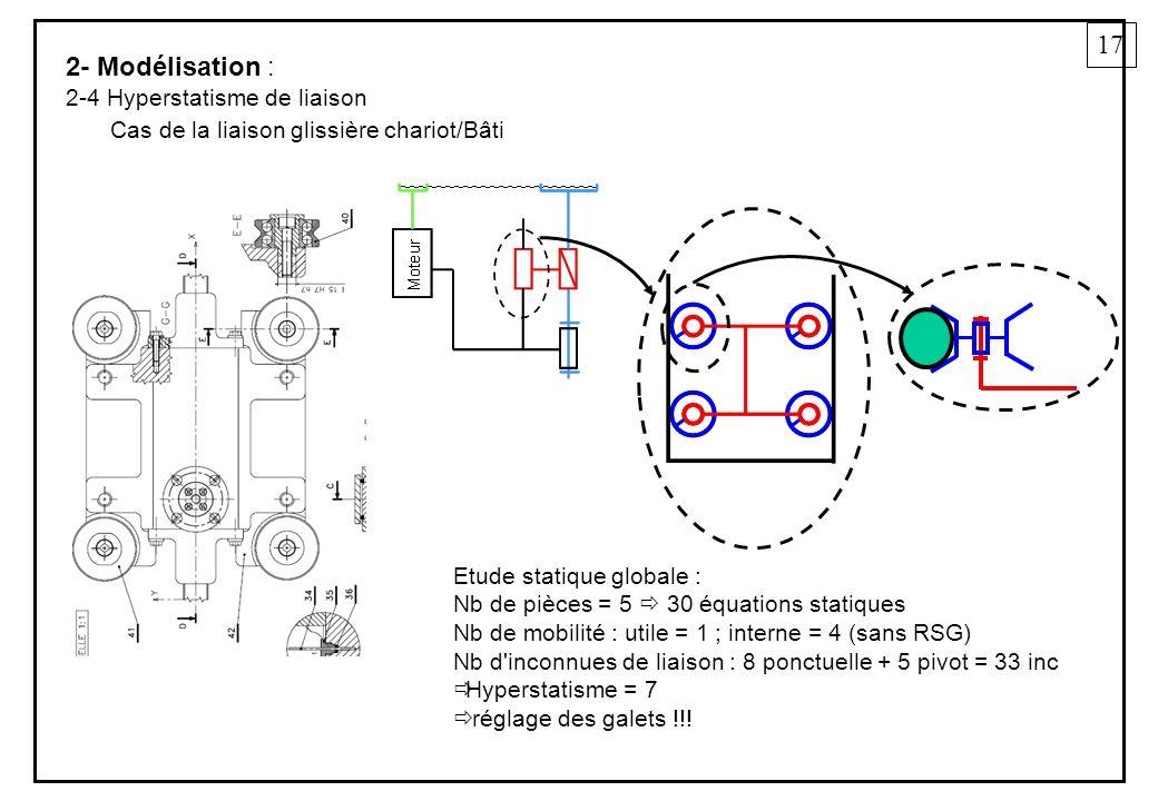 17 2- Modélisation : 2-4 Hyperstatisme de liaison