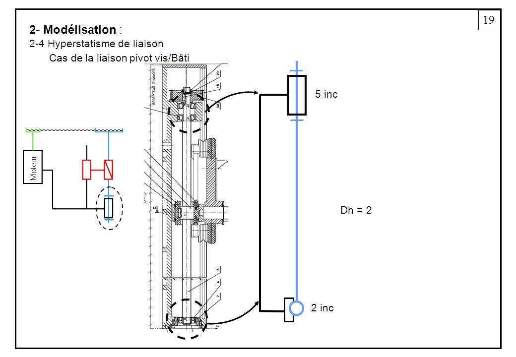 19 2- Modélisation : 2-4 Hyperstatisme de liaison