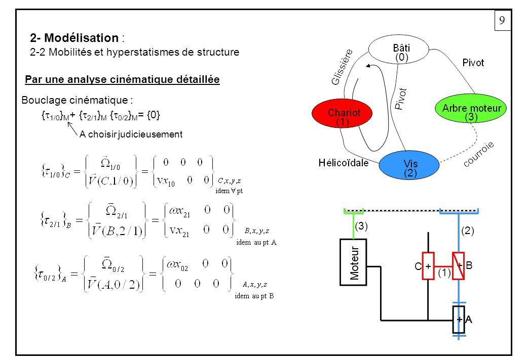 9 2- Modélisation : 2-2 Mobilités et hyperstatismes de structure (0)