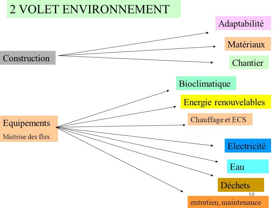2 VOLET ENVIRONNEMENT Adaptabilité Matériaux Construction Chantier