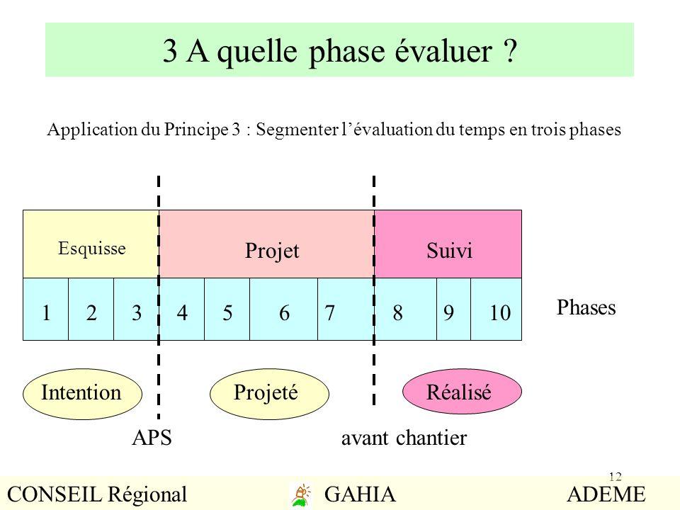 3 A quelle phase évaluer Projet Suivi Phases 1 2 3 4 5 6 7 8 9 10