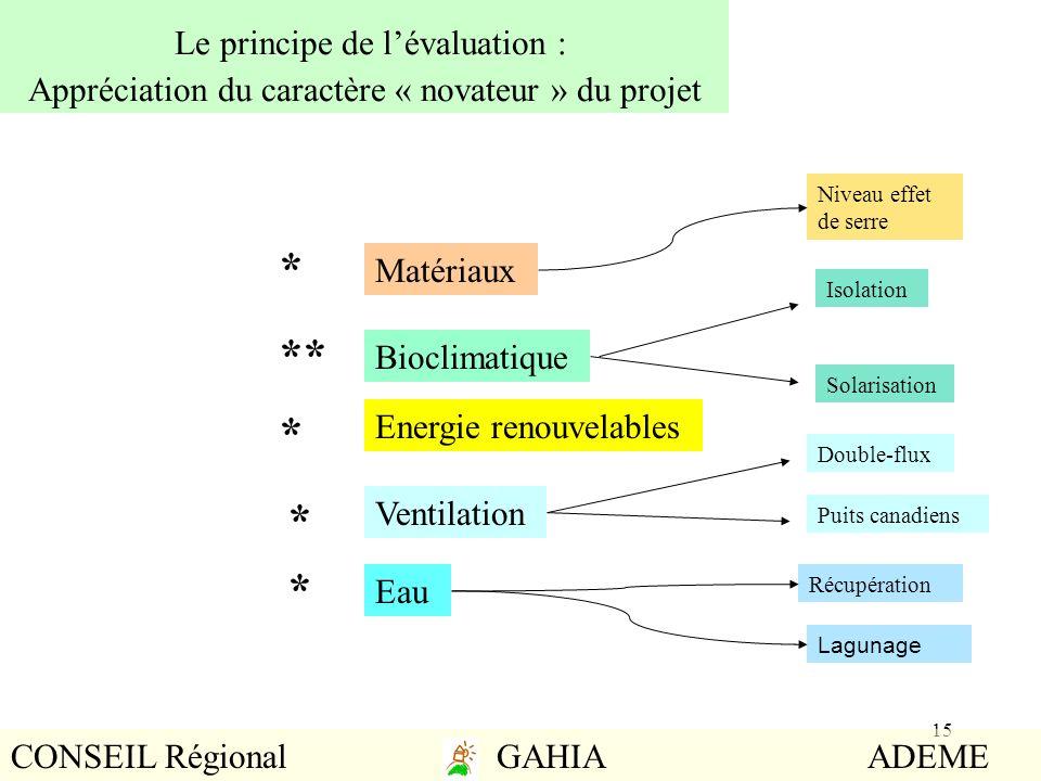 Le principe de l'évaluation : Appréciation du caractère « novateur » du projet