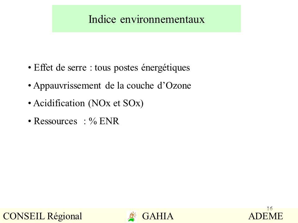 Indice environnementaux