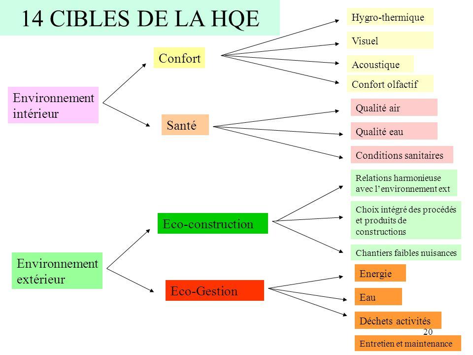 14 CIBLES DE LA HQE Confort Environnement intérieur Santé