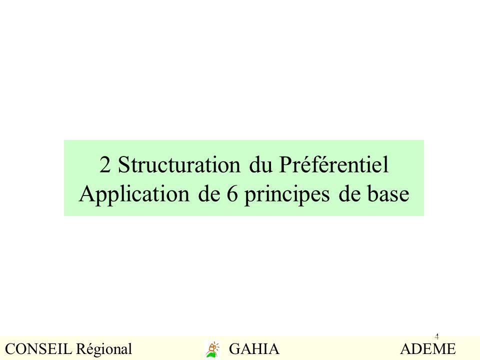2 Structuration du Préférentiel Application de 6 principes de base