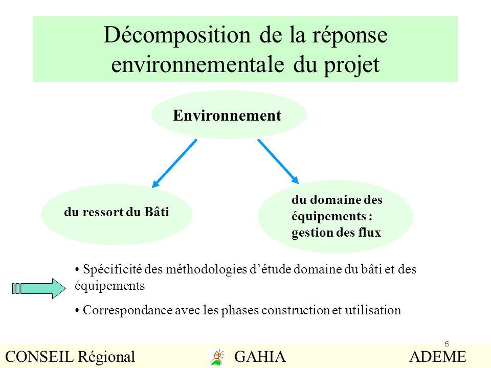 Décomposition de la réponse environnementale du projet