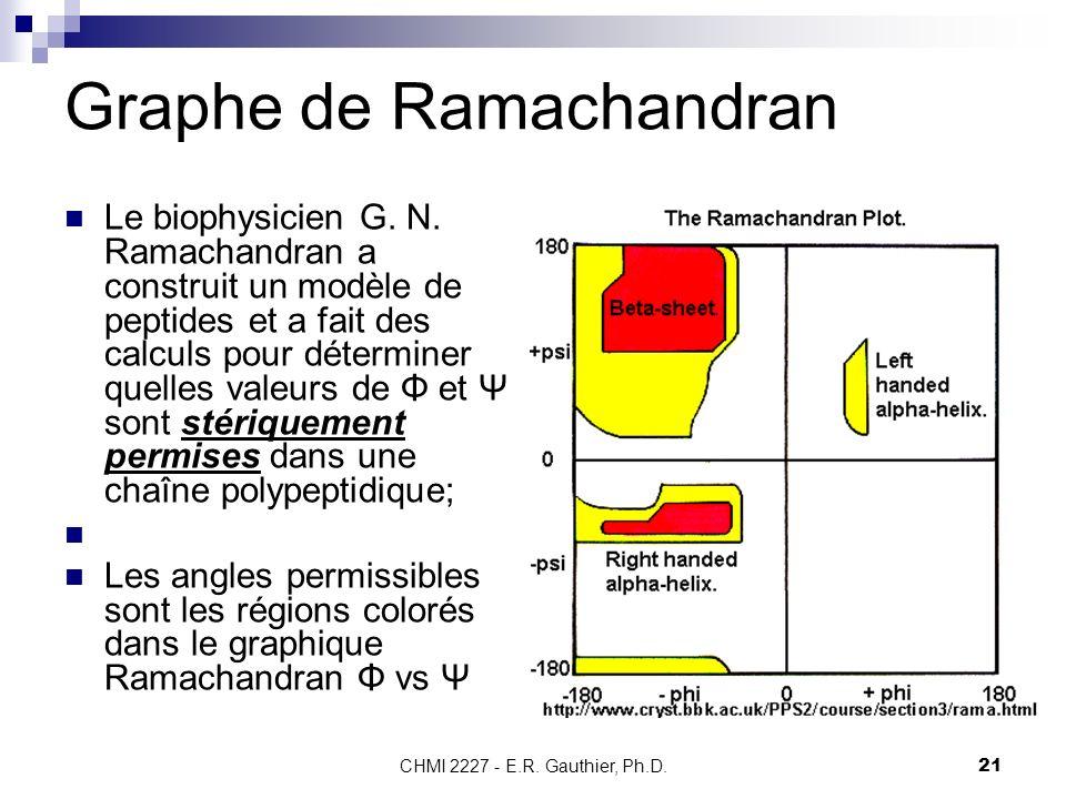 Graphe de Ramachandran
