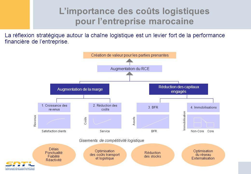 L'importance des coûts logistiques pour l'entreprise marocaine