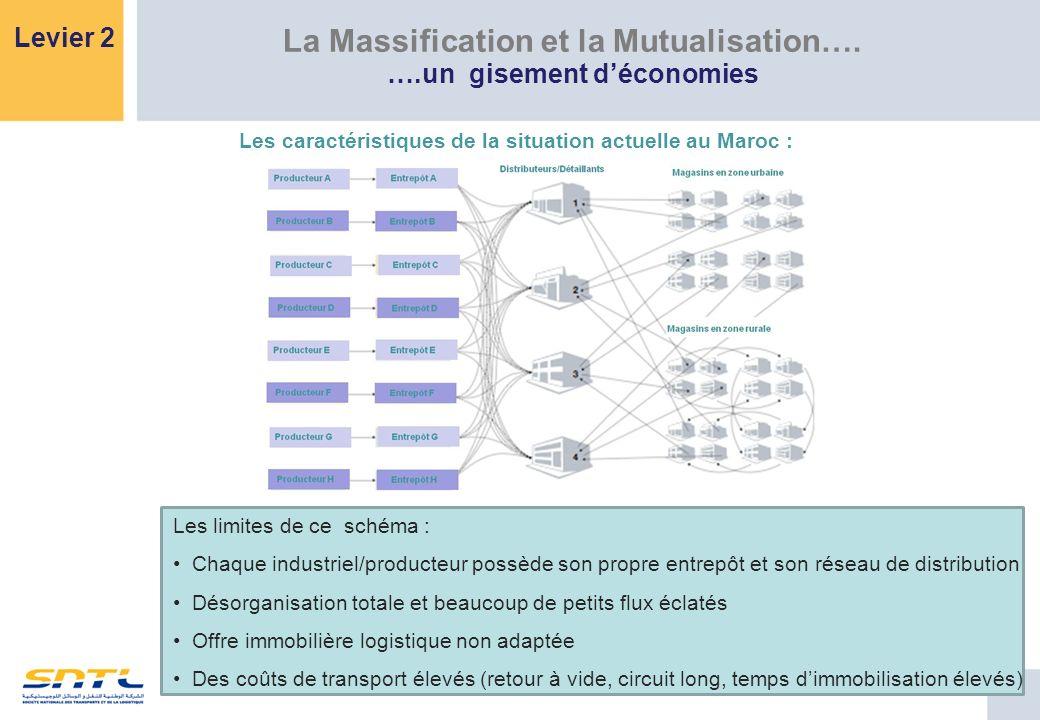 La Massification et la Mutualisation….
