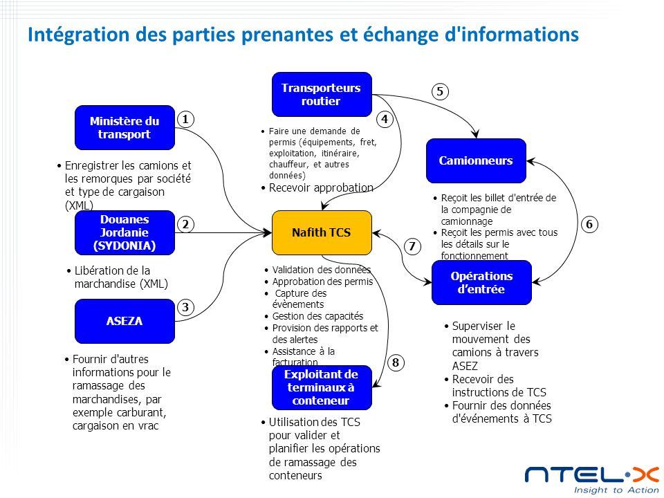 Intégration des parties prenantes et échange d informations
