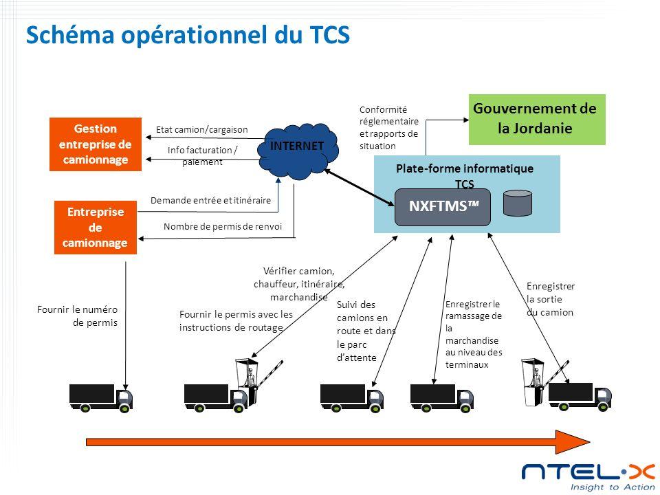 Schéma opérationnel du TCS