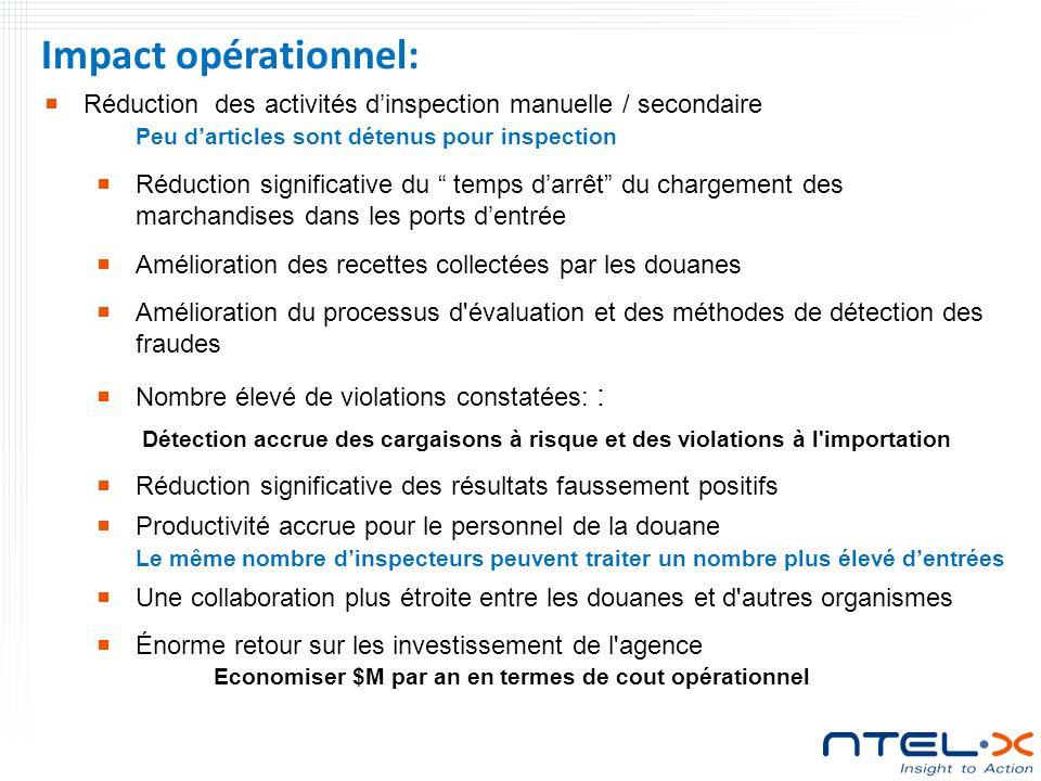 Impact opérationnel: Réduction des activités d'inspection manuelle / secondaire. Peu d'articles sont détenus pour inspection.