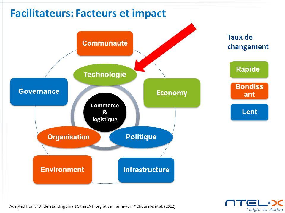 Facilitateurs: Facteurs et impact