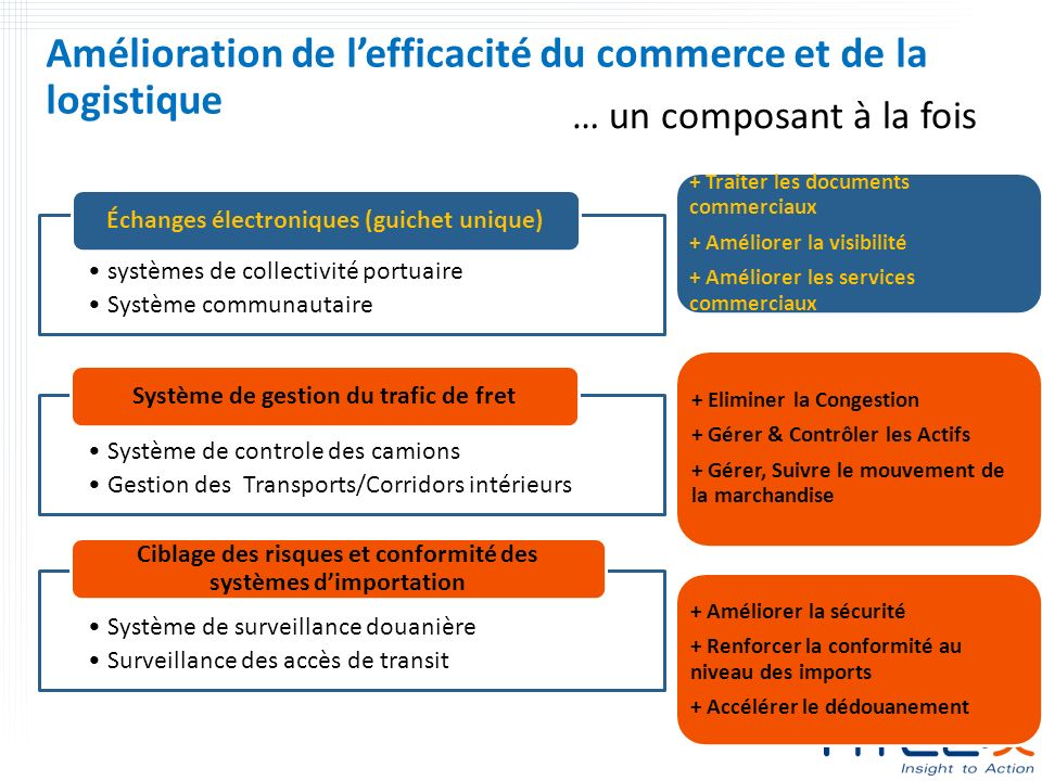 Amélioration de l'efficacité du commerce et de la logistique