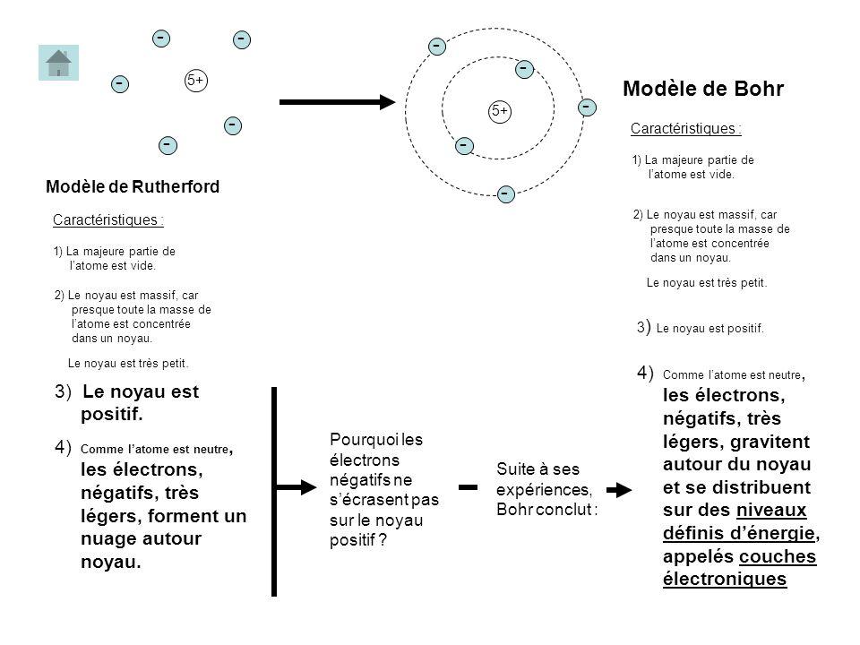 5+ - 5+ - Modèle de Bohr. 2) Le noyau est massif, car presque toute la masse de l'atome est concentrée dans un noyau.