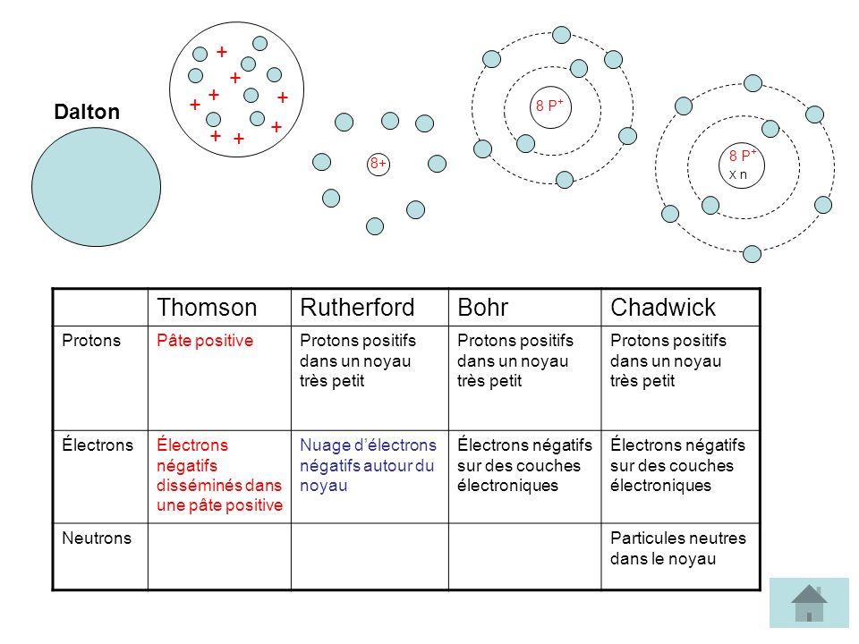 Thomson Rutherford Bohr Chadwick + Dalton X n Protons Pâte positive