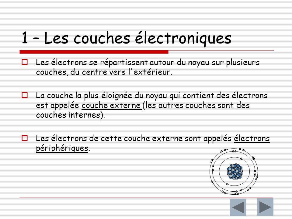 1 – Les couches électroniques