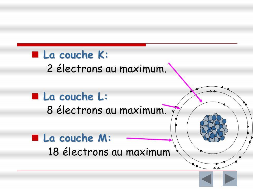 La couche K: 2 électrons au maximum. La couche L: 8 électrons au maximum.