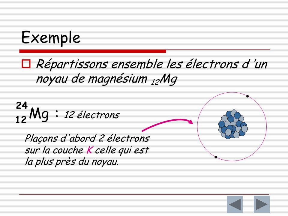 Exemple Répartissons ensemble les électrons d 'un noyau de magnésium 12Mg. 24. 12. Mg : 12 électrons.