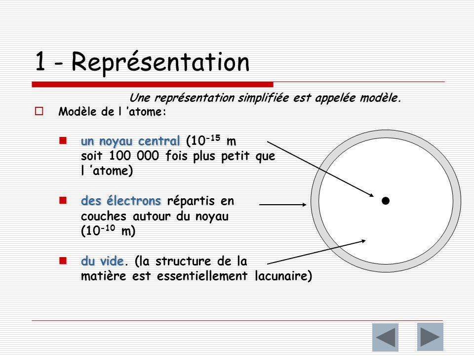 1 - Représentation un noyau central (10-15 m