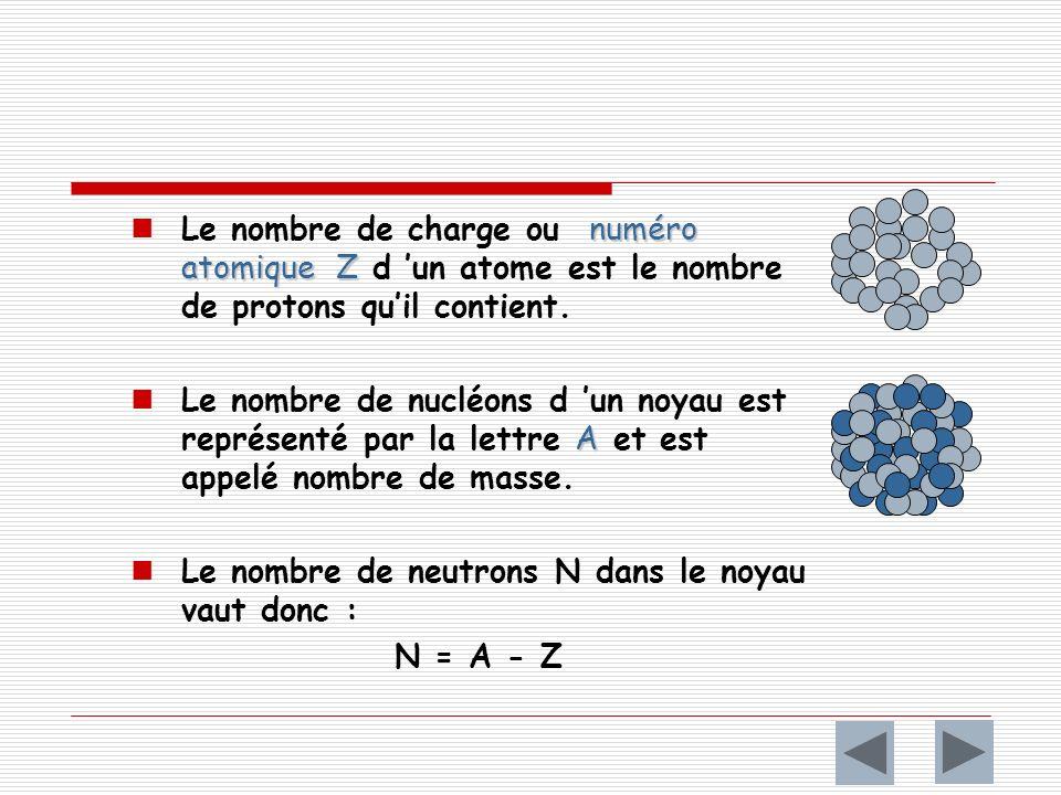 Le nombre de charge ou numéro atomique Z d 'un atome est le nombre de protons qu'il contient.