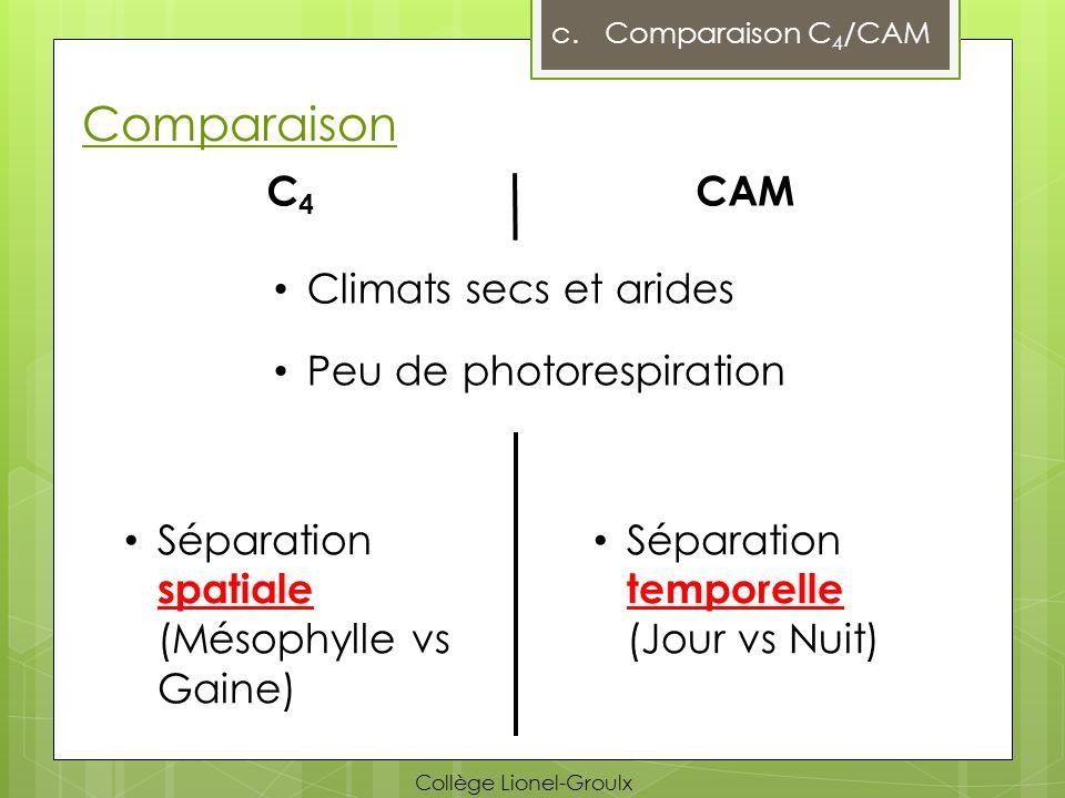 Comparaison C4 CAM Climats secs et arides Peu de photorespiration