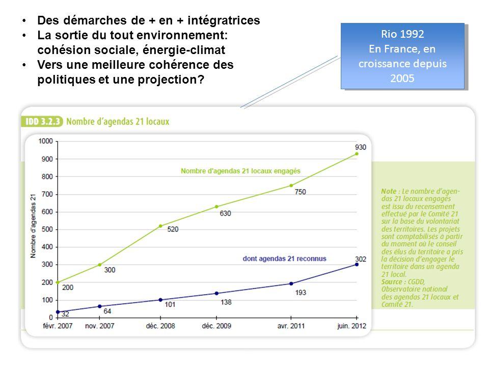 En France, en croissance depuis 2005