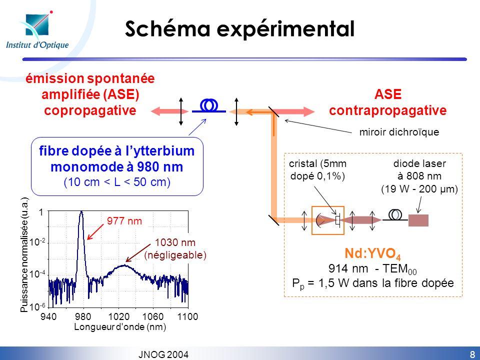 Schéma expérimental émission spontanée amplifiée (ASE) copropagative