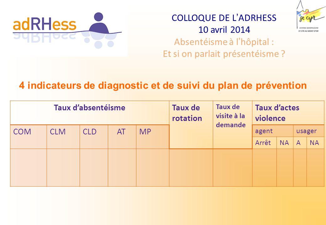4 indicateurs de diagnostic et de suivi du plan de prévention