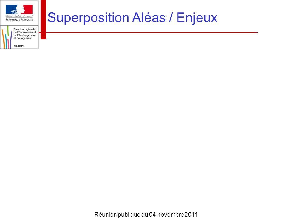 Superposition Aléas / Enjeux