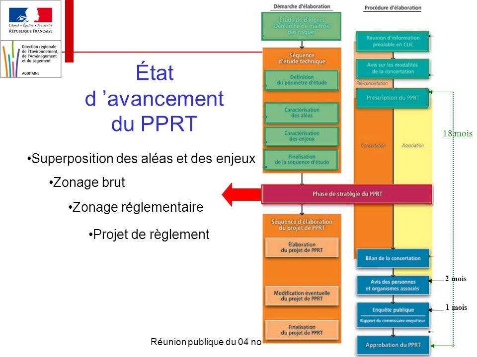 État d 'avancement du PPRT