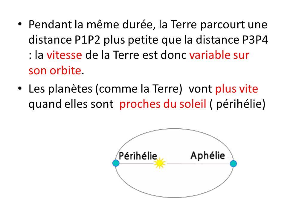 Pendant la même durée, la Terre parcourt une distance P1P2 plus petite que la distance P3P4 : la vitesse de la Terre est donc variable sur son orbite.