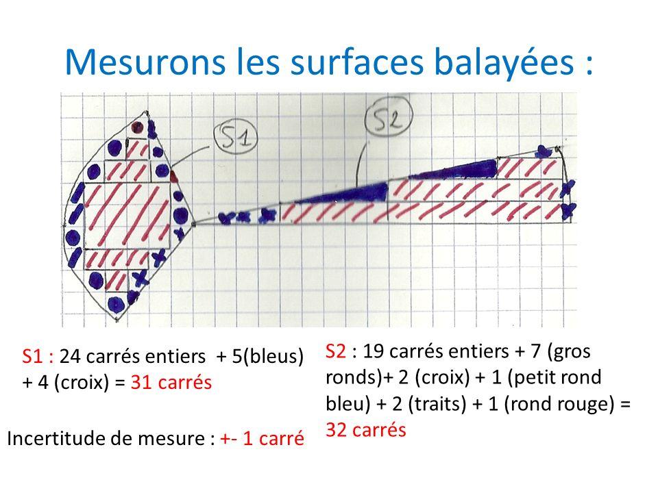 Mesurons les surfaces balayées :