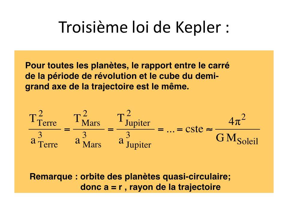 Troisième loi de Kepler :