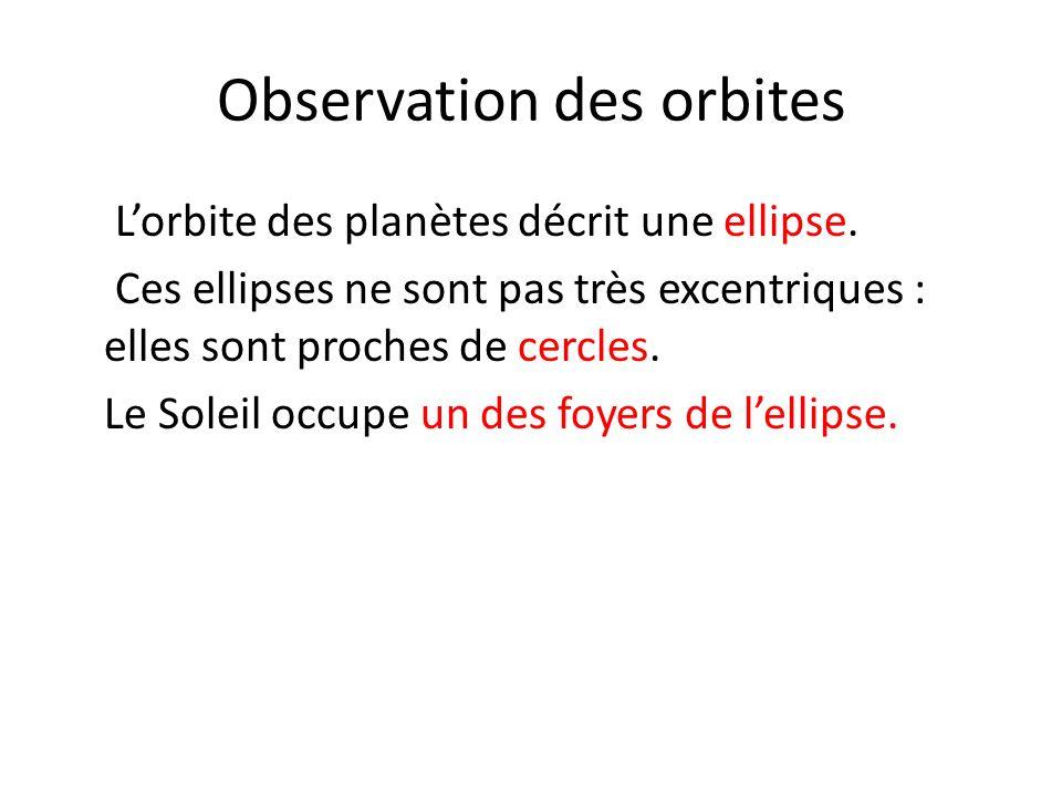 Observation des orbites