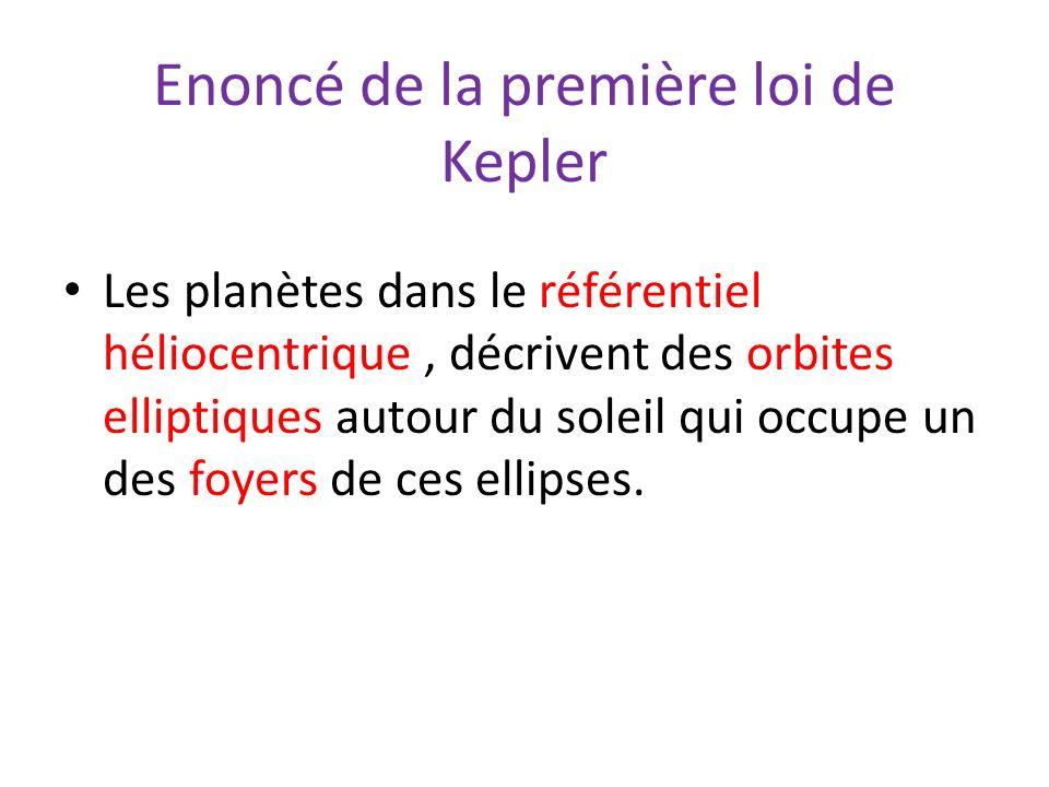 Enoncé de la première loi de Kepler