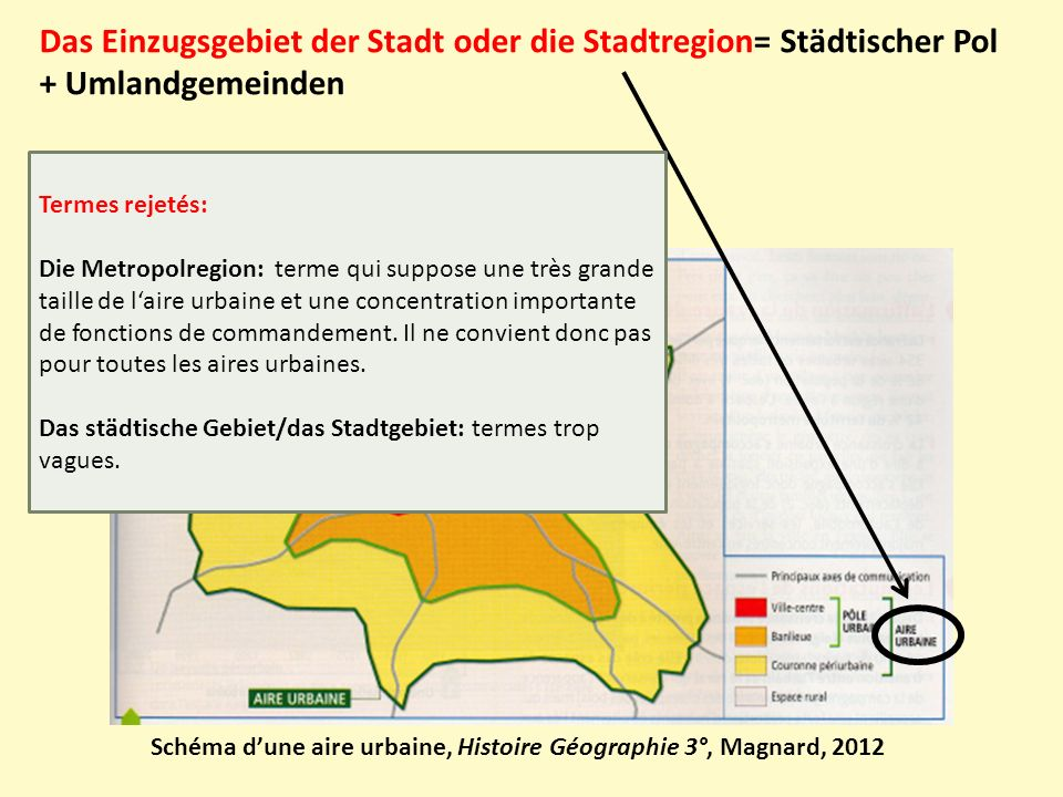 Das Einzugsgebiet der Stadt oder die Stadtregion= Städtischer Pol + Umlandgemeinden
