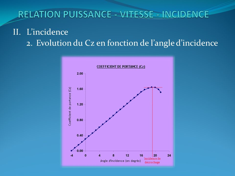 RELATION PUISSANCE - VITESSE - INCIDENCE