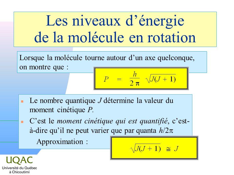 Les niveaux d'énergie de la molécule en rotation