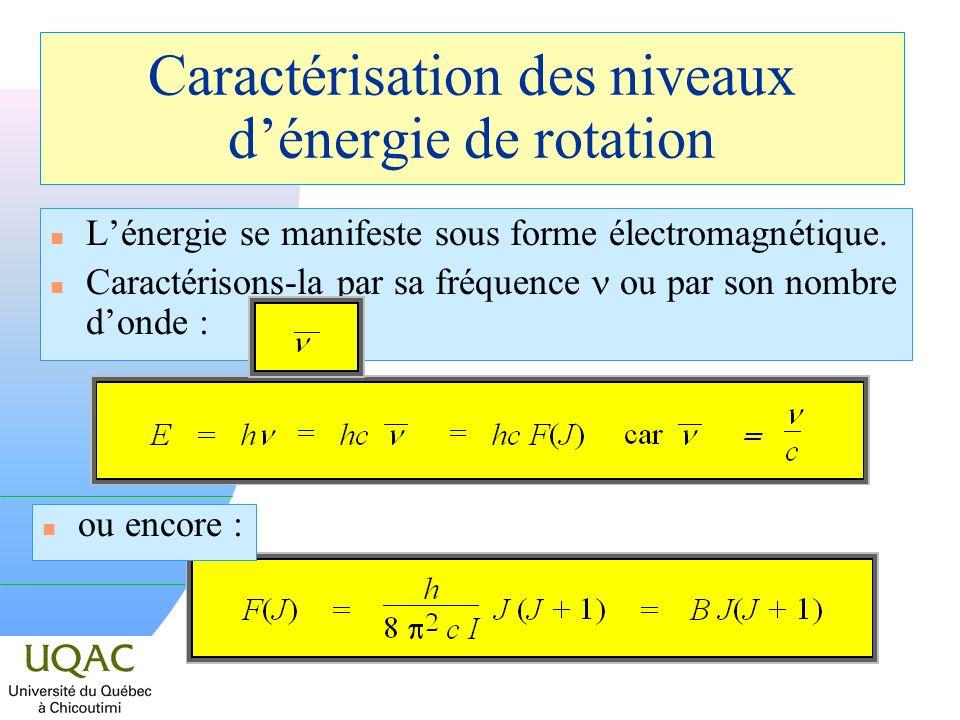 Caractérisation des niveaux d'énergie de rotation