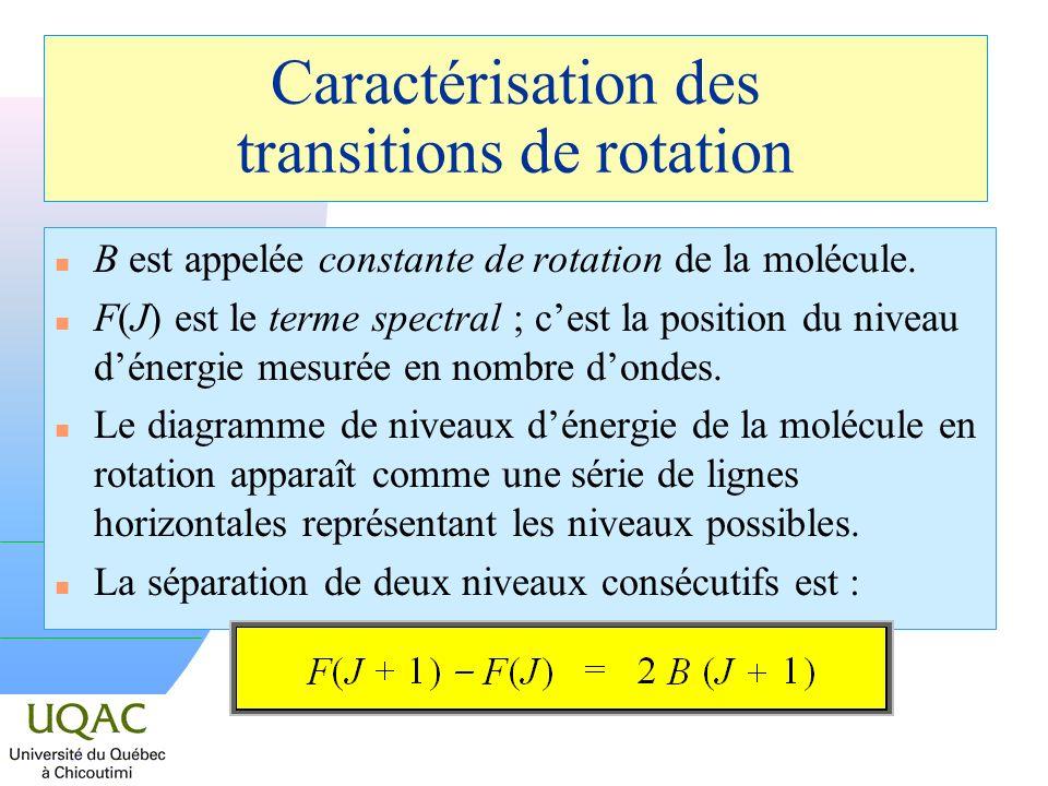 Caractérisation des transitions de rotation